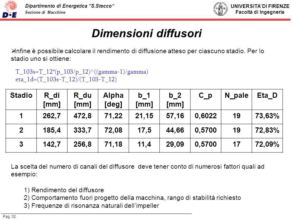 Dimensioni diffusori Stadio R_di [mm] R_du Alpha [deg] b_1 b_2 C_p